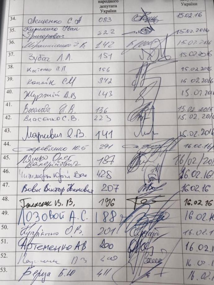 Підписи за висловлення недовіри уряду