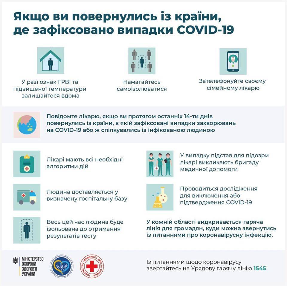 Чи достатньо заходів вживає Україна для боротьби з коронавірусом