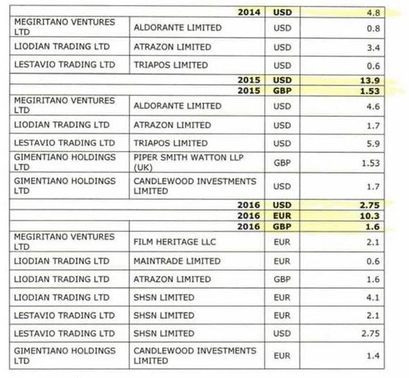 Номера контрактов и даты банковских трансферов
