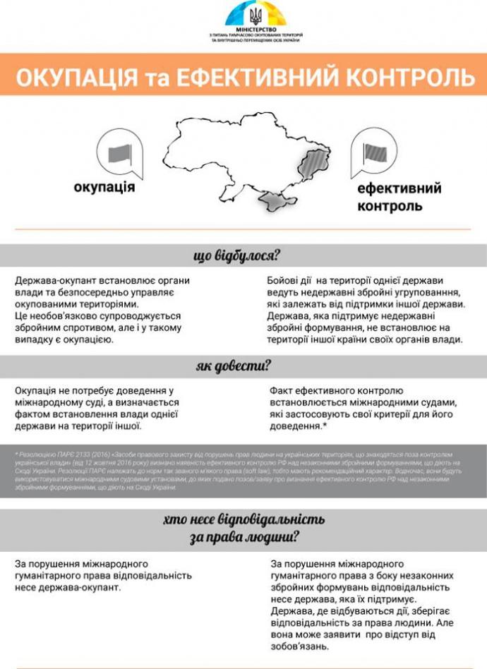 Окупація та ефективний контроль: національне сприйняття та міжнародно-правові реалії