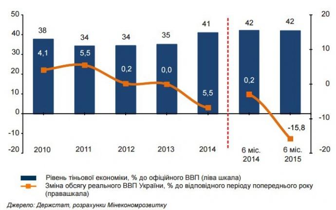 42% украинской экономики находится в