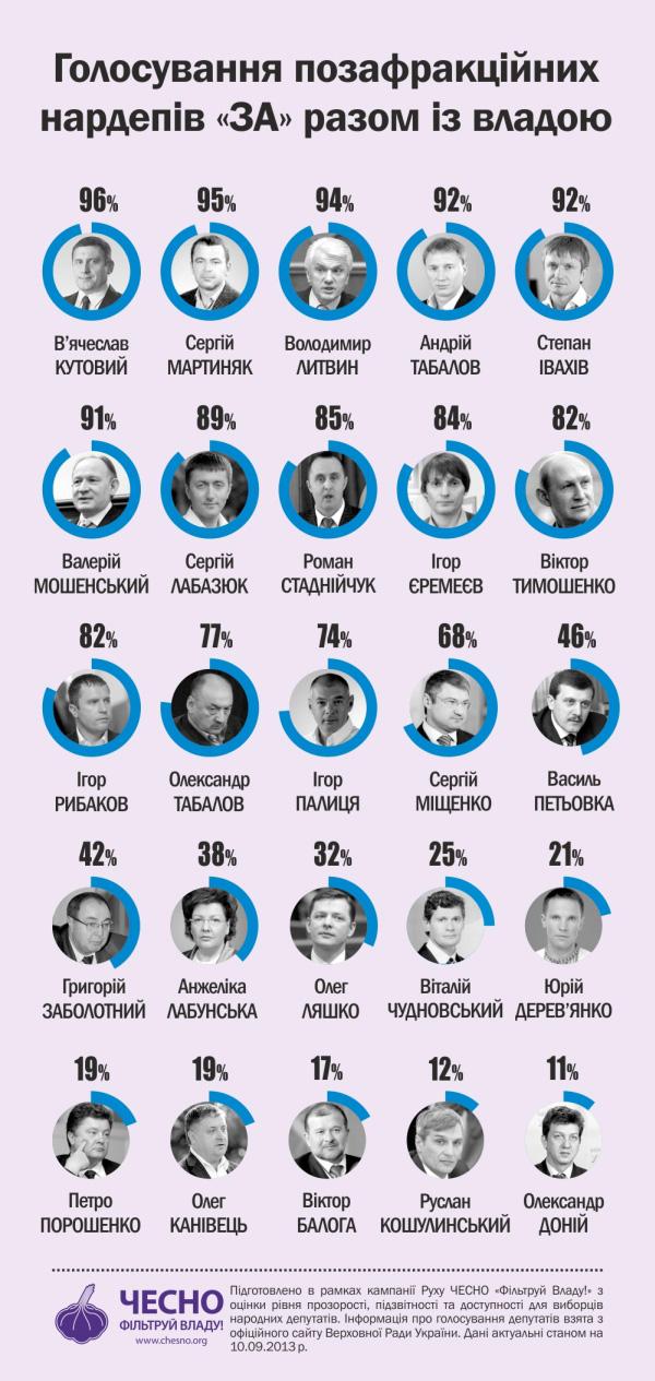 Інфографіка 5. Вирішальні голосування ЗА закони влади