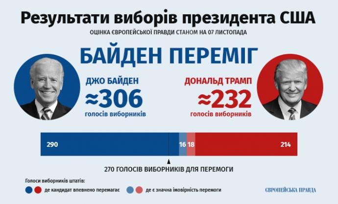 https://img.pravda.com/images/doc/3/5/3573620-123803281-280955099877767-4069965816954050853-n.png