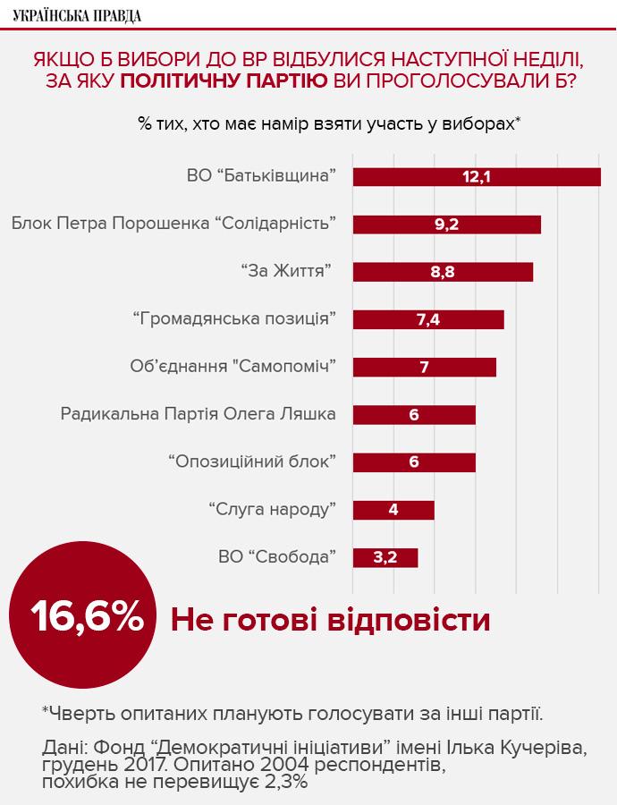 Українська політична система насправді переживає кризу довіри з моменту набуття країною незалежності