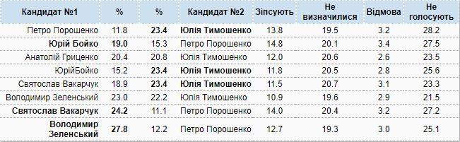 Президентский рейтинг на второй тур