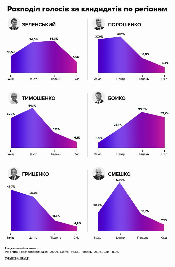 Розподіл голосів за кандидатів по регіонам