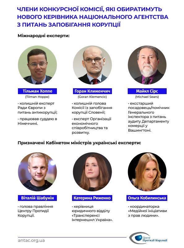 Конкурсна комісія з вибору голови НАЗК