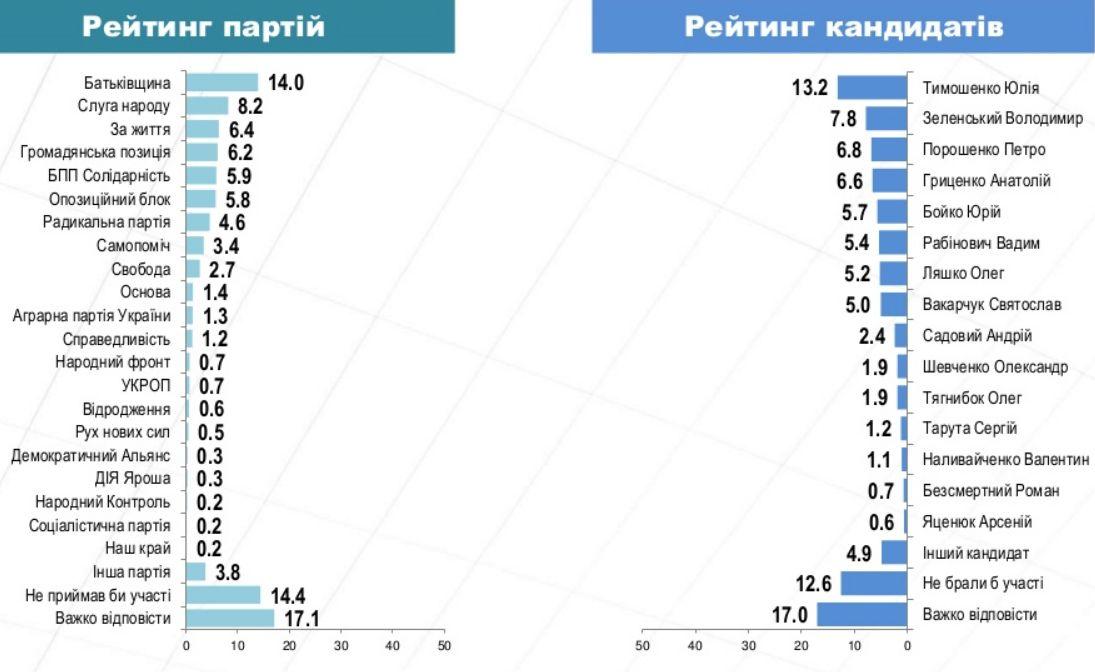 https://img.pravda.com/images/doc/4/5/456de9b-electoralni-reityngy-original.jpg