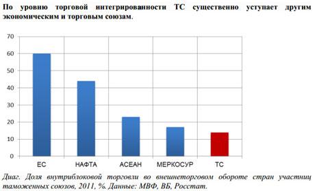Показники митного союзу у співставленні з іншими економічними союзами