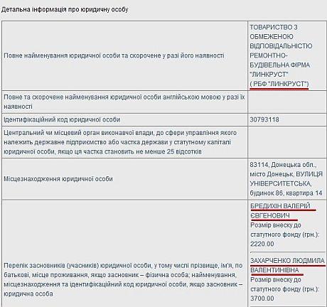 Бредыхин также является бизнес-партнером жены Захарченко (Данные: Государственная регистрационная служба)
