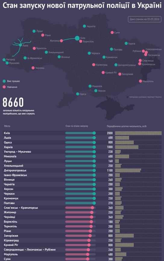 Стан запуску нової патрульної поліції. Інфографіка Visuals