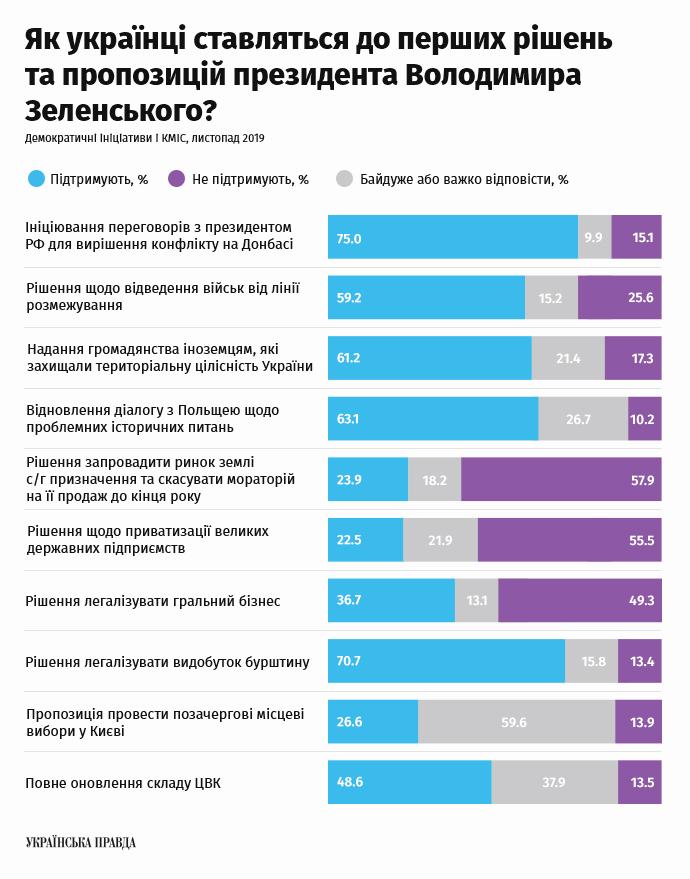 Зеленский опрос доверие рейтинг