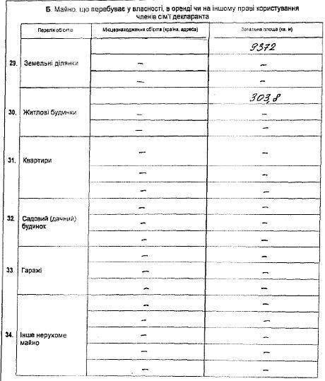 Декларация Януковича про доходы за 2012 год