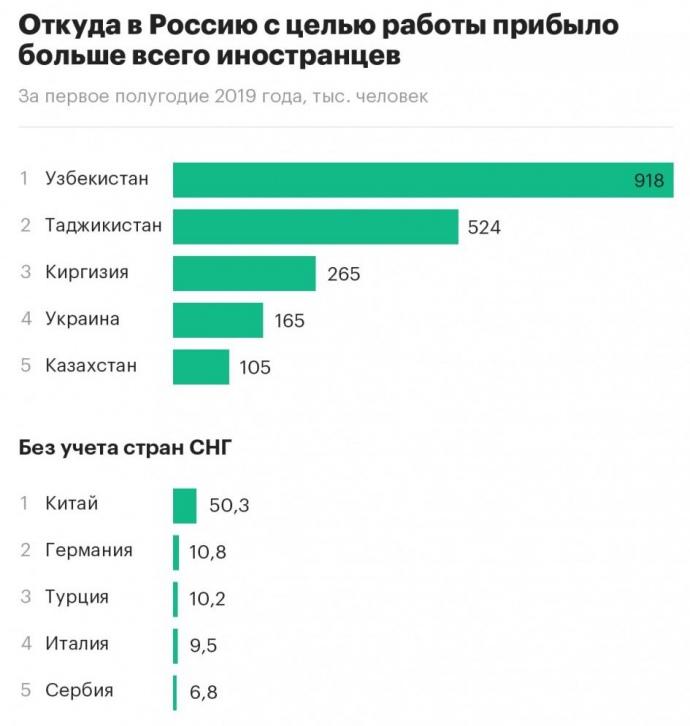 Скільки людей приїхали до Росії працювати – ФСБ