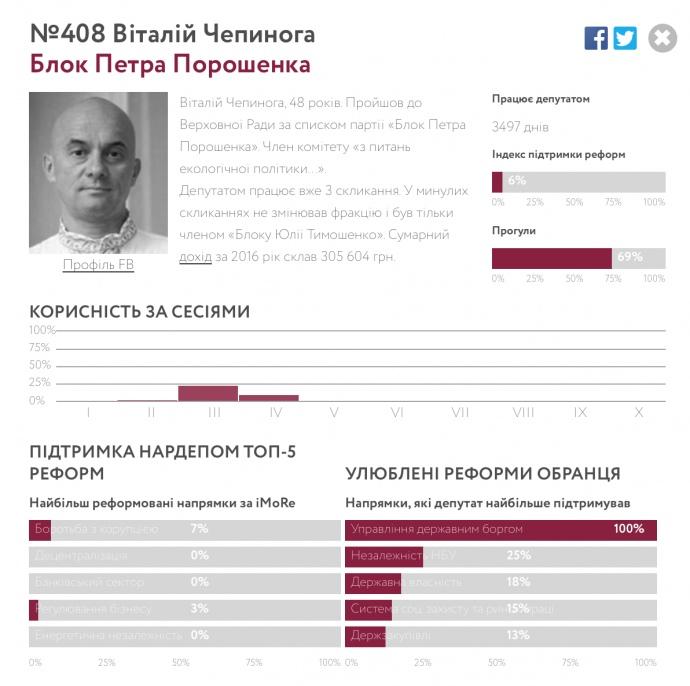Самым бесполезным для реформ оказался популярный блогер Виталий Чепинога