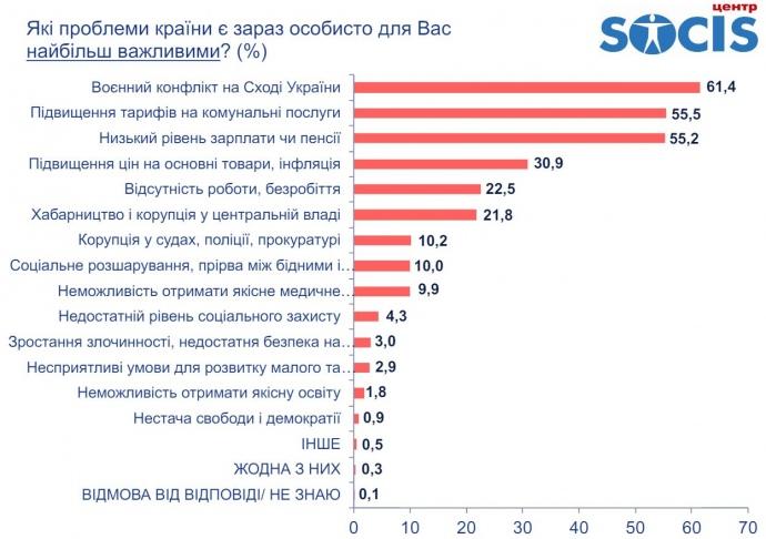 Найактуальніші проблеми українців