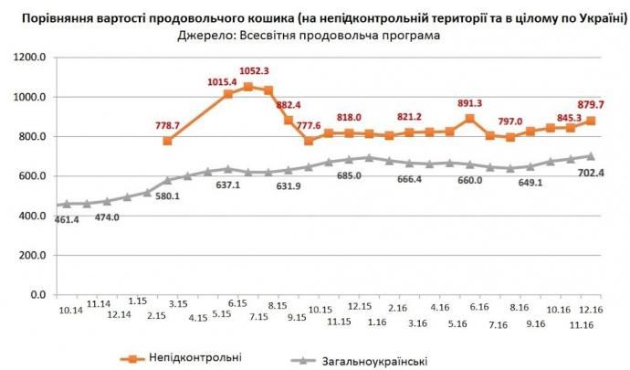 В ОРДЛО вартість продовольчого кошика вища на 25%, ніж в решту території України