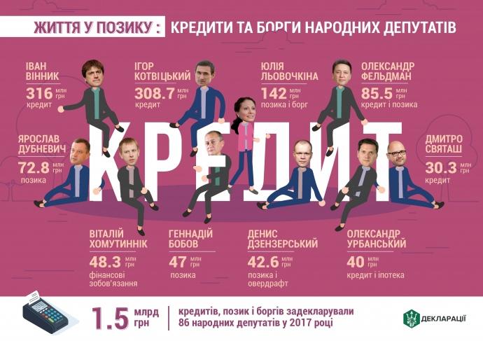 Bihus.Info назвал крупнейших должников среди депутатов - фото 2