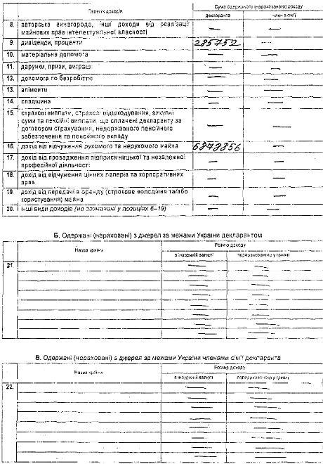 Декларація Портнова про доходи за 2012 рік