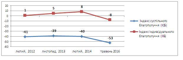Динамика индексов ИСБ и ИИБ в Украине на протяжении 2012-2016 годов