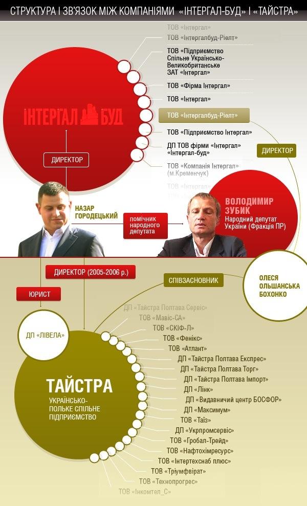 6d36633 info1 - Владимир Зубик и Ливела: империя на миллиарды