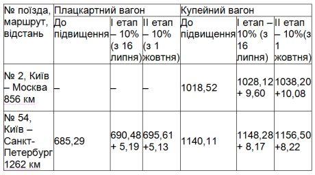 Ціни на квитки зросли також для міжнародного сполучення