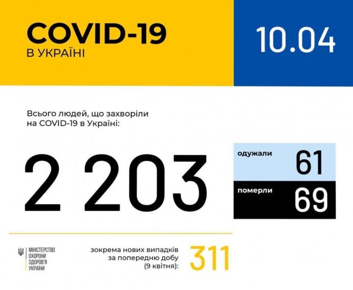 COVID-19 набирає оберти: За добу в Україні 311 нових випадків і 12 смертей, фото-1