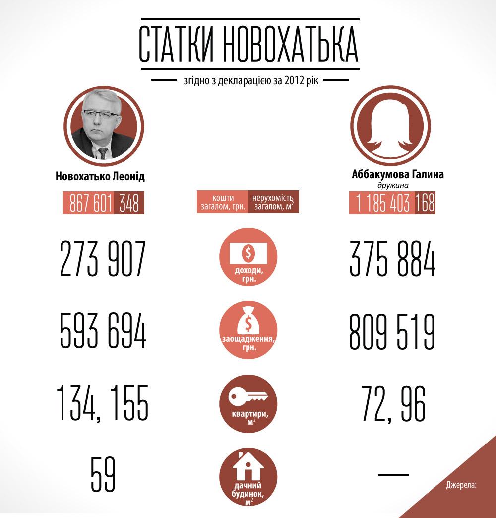 Статки Новохатька та дружини. Інфографика Ярини Михайлишин