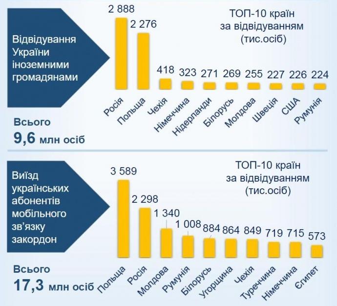 Куди їздили українські абоненти мобільного зв'язку