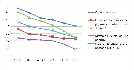 Значение ИИБ и его составляющих для разных возрастных групп (среднее)