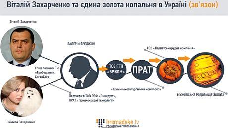 Мужиевское месторождение и Захарченко