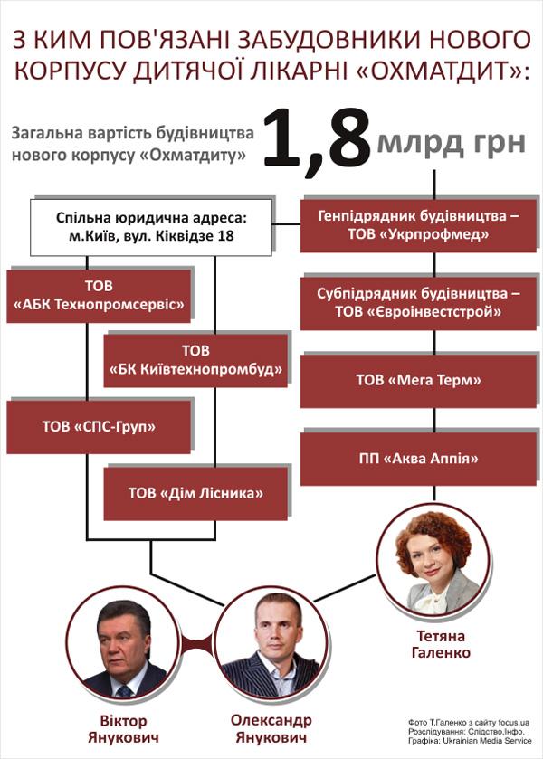 """Будівельники  """"Охматдиту """" отримали 52 мільйони на інститут Громашевського."""