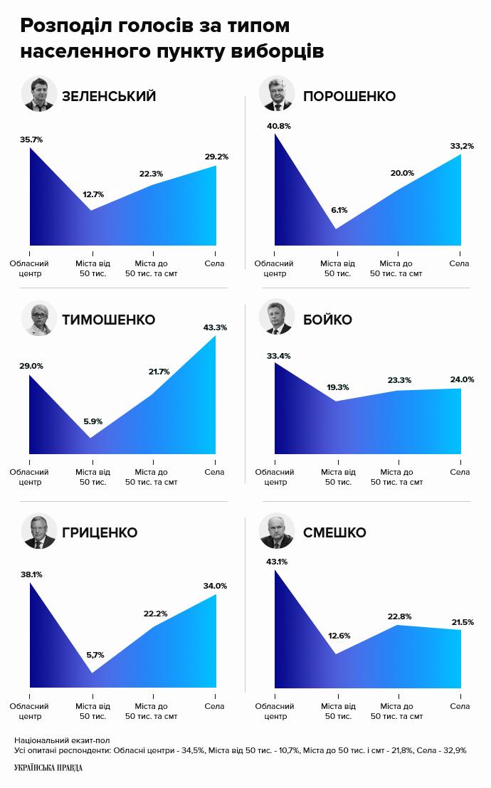 Розподіл голосів за типом населенного пункту виборців