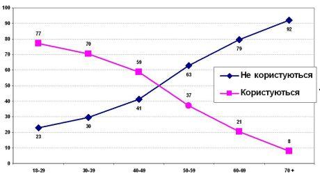 Доля пользователей Интернета среди различных возрастных групп