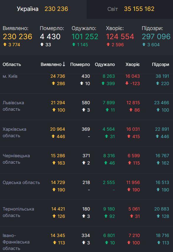 Статистика COVID-19 в Україні за добу 4 жовтня