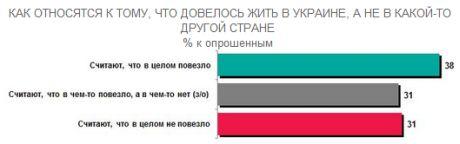 Українці про Україну