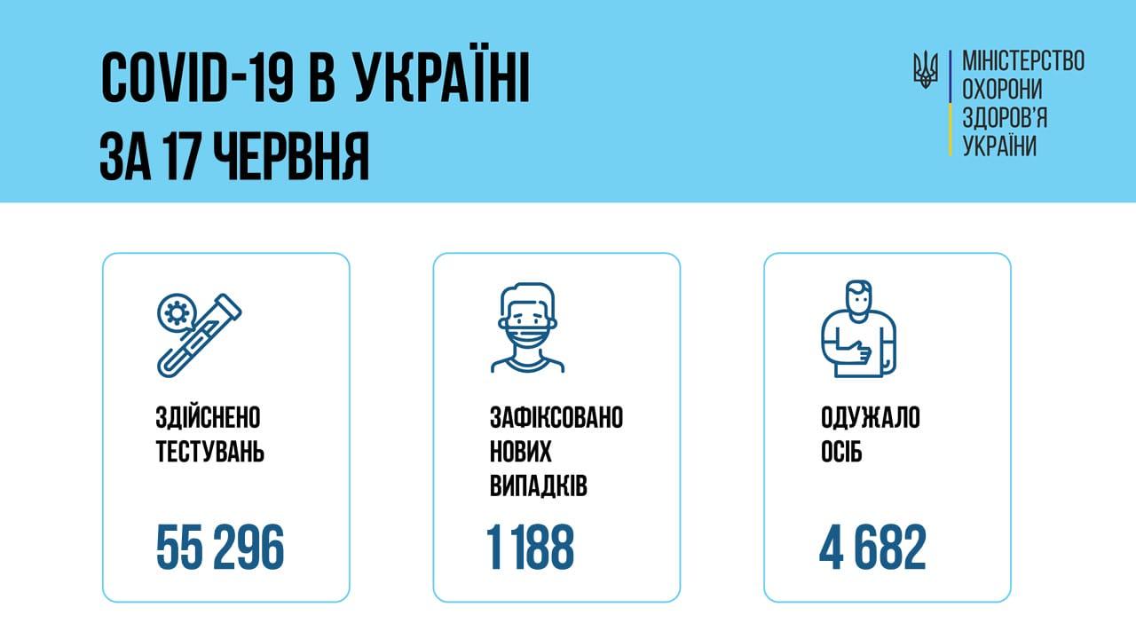 В Российской Федерации  выявили 14 057 новых случаев коронавируса