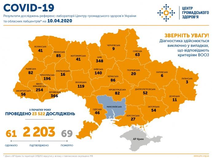 COVID-19 набирає оберти: За добу в Україні 311 нових випадків і 12 смертей, фото-2