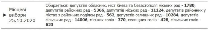 Дані ЦВК