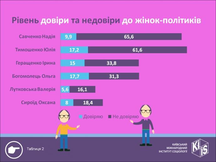 Понад половину українців негативно ставилися до акції протесту під будівлею ВР, - опитування SOCIS - Цензор.НЕТ 1503