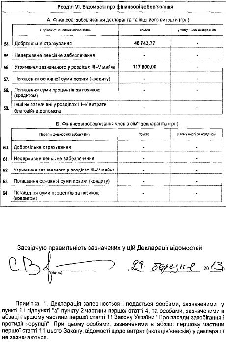 Декларація Льовочкіна за 2012 рік
