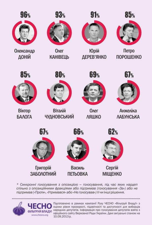 Інфографіка 1. Усі голосування з опозицією (не рахуючи консолідованих голосувань влади та опозиції)