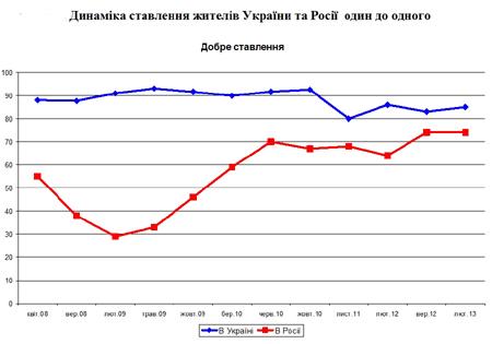 Динаміка ставлення жителів України та Росії  один до одного