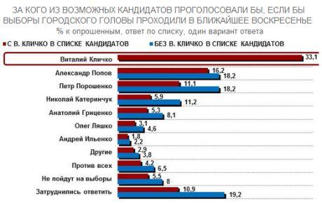 33,1% киевлян проголосовали бы за Кличко
