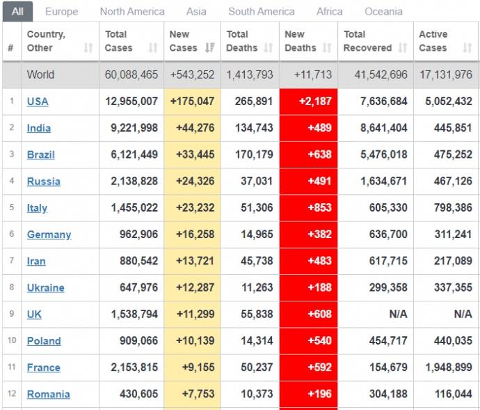 Україна вже 8-ма у світі та 3-тя в Європі за числом нових хворих на COVID-19