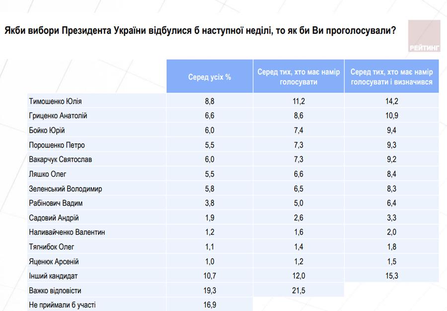 Тимошенко лідирує впрезидентському рейтингу