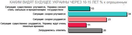 Українці вірять у краще