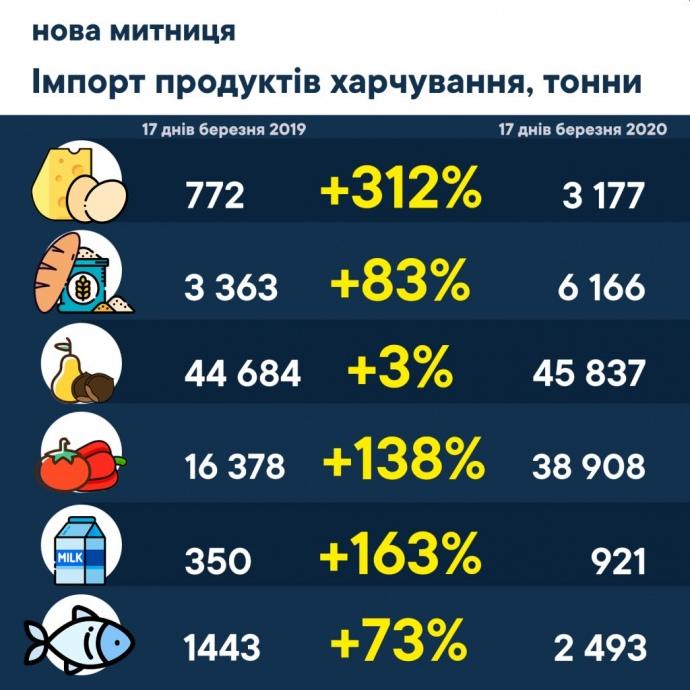 Імпорт продуктів харчування в Україну
