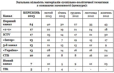 Мониторинг Телекритики телеканалов за март-2013