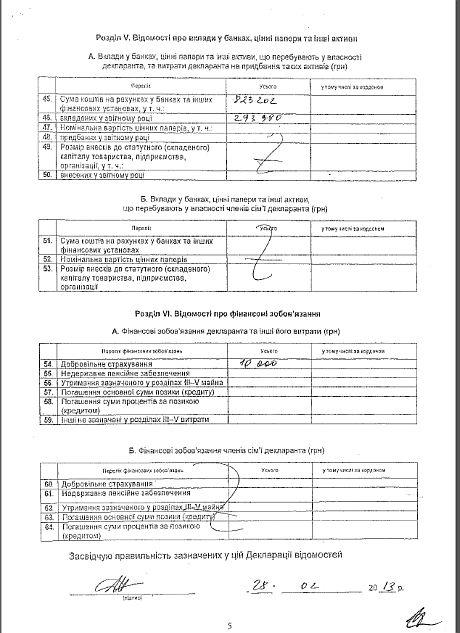 Декларація Акімової про доходи за 2012 рік